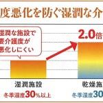 室温、湿度で要介護度や活発性が変わる?