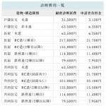 姫路市耐震改修補助金 令和2年度版開始